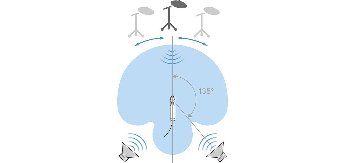 Универсальный конденсаторный микрофон Sennheiser e 614: фокус - на самом главном.