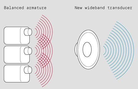 Новый подход к реализации идеи единого динамического преобразователя: Sennheiser анонсировала выпуск внутриканальных мониторных наушников IE 400 PRO и IE 500 PRO