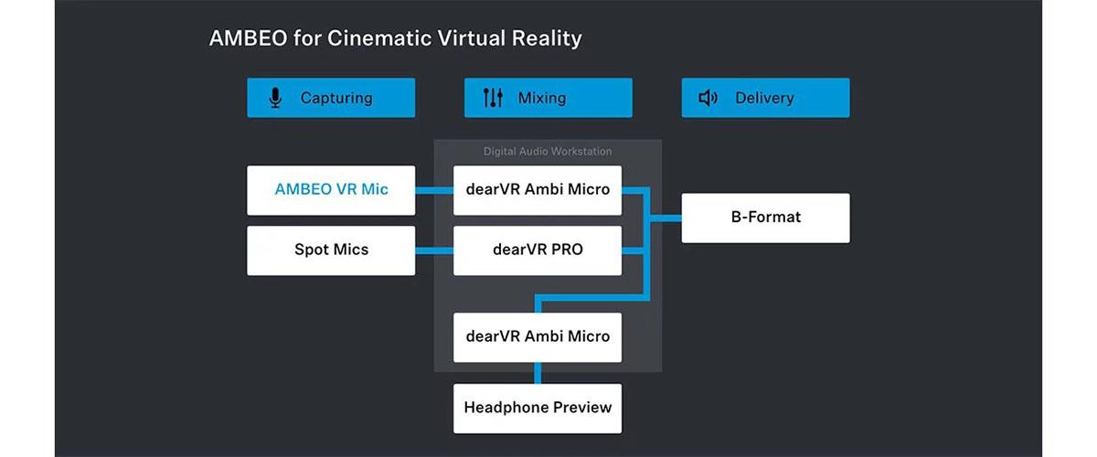 AMBEO и Cinematic Virtual Reality: полноформатный иммерсивный звук для проектов в Cinematic VR